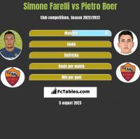 Simone Farelli vs Pietro Boer h2h player stats