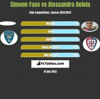 Simone Faso vs Alessandro Deiola h2h player stats