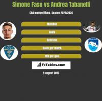 Simone Faso vs Andrea Tabanelli h2h player stats