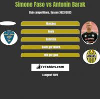 Simone Faso vs Antonin Barak h2h player stats