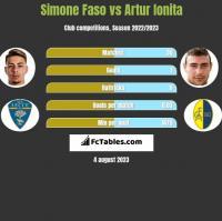 Simone Faso vs Artur Ionita h2h player stats