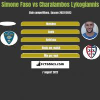 Simone Faso vs Charalambos Lykogiannis h2h player stats