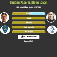 Simone Faso vs Diego Laxalt h2h player stats