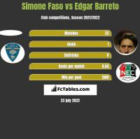 Simone Faso vs Edgar Barreto h2h player stats