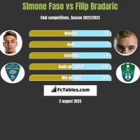 Simone Faso vs Filip Bradaric h2h player stats