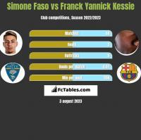 Simone Faso vs Franck Yannick Kessie h2h player stats