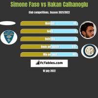 Simone Faso vs Hakan Calhanoglu h2h player stats