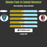 Simone Faso vs Ismael Bennacer h2h player stats