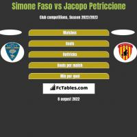 Simone Faso vs Jacopo Petriccione h2h player stats