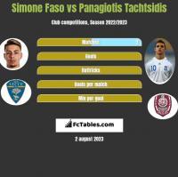 Simone Faso vs Panagiotis Tachtsidis h2h player stats