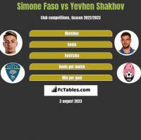 Simone Faso vs Jewhen Szachow h2h player stats