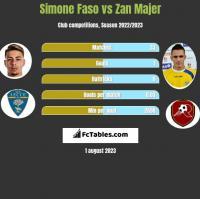 Simone Faso vs Zan Majer h2h player stats