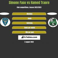 Simone Faso vs Hamed Traore h2h player stats