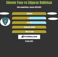 Simone Faso vs Edgaras Dubickas h2h player stats