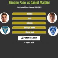 Simone Faso vs Daniel Maldini h2h player stats