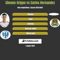 Simone Grippo vs Carlos Hernandez h2h player stats