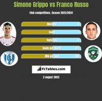 Simone Grippo vs Franco Russo h2h player stats
