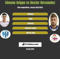 Simone Grippo vs Hector Hernandez h2h player stats