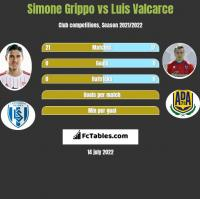 Simone Grippo vs Luis Valcarce h2h player stats