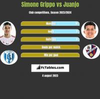 Simone Grippo vs Juanjo h2h player stats