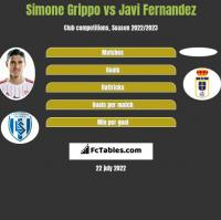Simone Grippo vs Javi Fernandez h2h player stats