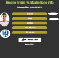 Simone Grippo vs Maximiliano Villa h2h player stats