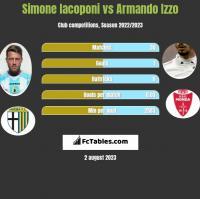 Simone Iacoponi vs Armando Izzo h2h player stats