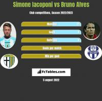 Simone Iacoponi vs Bruno Alves h2h player stats