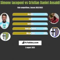 Simone Iacoponi vs Cristian Daniel Ansaldi h2h player stats