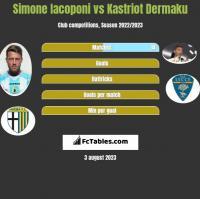 Simone Iacoponi vs Kastriot Dermaku h2h player stats