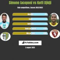 Simone Iacoponi vs Koffi Djidji h2h player stats