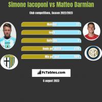 Simone Iacoponi vs Matteo Darmian h2h player stats