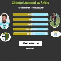 Simone Iacoponi vs Patric h2h player stats