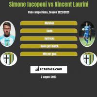 Simone Iacoponi vs Vincent Laurini h2h player stats