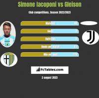 Simone Iacoponi vs Gleison h2h player stats