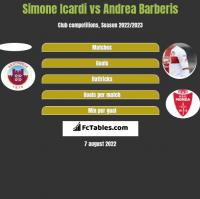 Simone Icardi vs Andrea Barberis h2h player stats