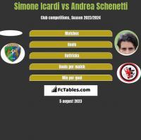 Simone Icardi vs Andrea Schenetti h2h player stats