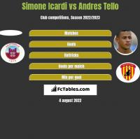 Simone Icardi vs Andres Tello h2h player stats