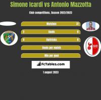 Simone Icardi vs Antonio Mazzotta h2h player stats