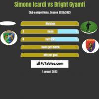 Simone Icardi vs Bright Gyamfi h2h player stats