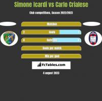 Simone Icardi vs Carlo Crialese h2h player stats