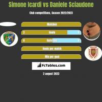 Simone Icardi vs Daniele Sciaudone h2h player stats