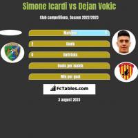Simone Icardi vs Dejan Vokic h2h player stats