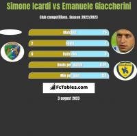 Simone Icardi vs Emanuele Giaccherini h2h player stats