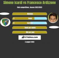 Simone Icardi vs Francesco Ardizzone h2h player stats