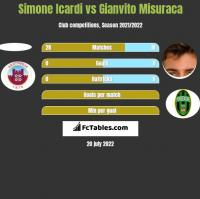 Simone Icardi vs Gianvito Misuraca h2h player stats