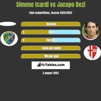 Simone Icardi vs Jacopo Dezi h2h player stats