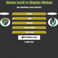 Simone Icardi vs Kingsley Michael h2h player stats
