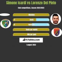 Simone Icardi vs Lorenzo Del Pinto h2h player stats