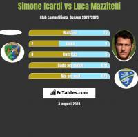 Simone Icardi vs Luca Mazzitelli h2h player stats